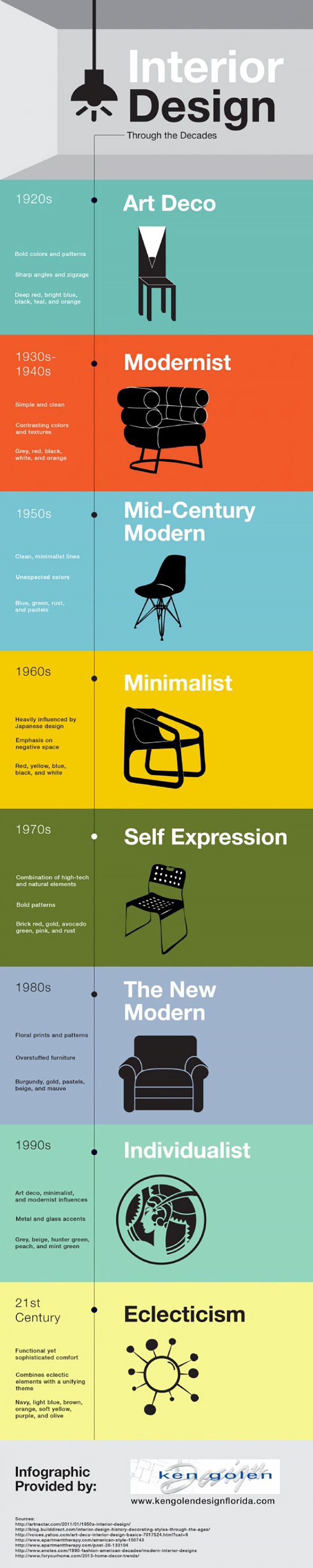Design by the decade infographic
