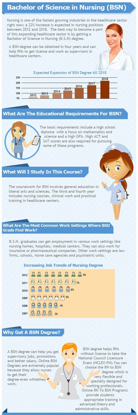 Infographics for student: Infographic - Bachelor of Science in Nursing