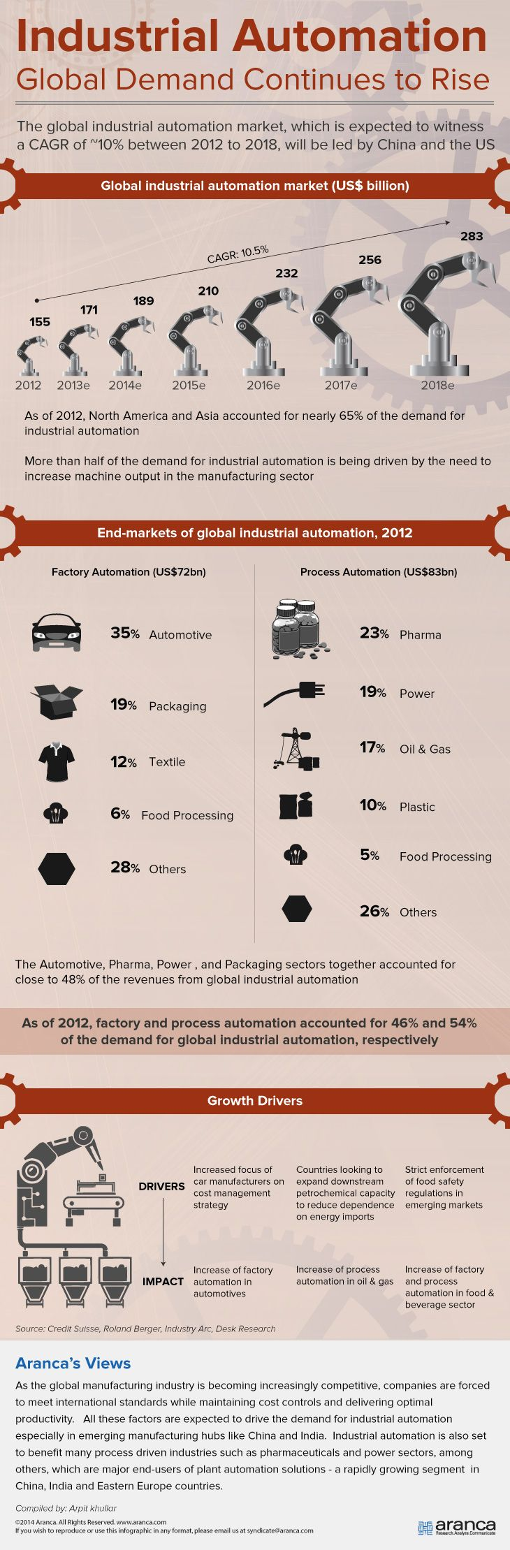 Demand for Industrial Automation in India and China is on the rise.