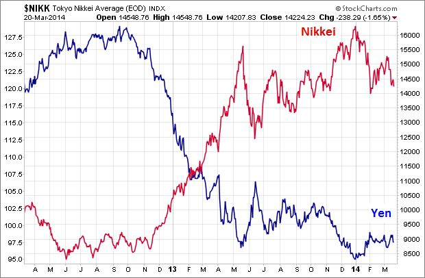 Japan's Amazing Market Drama: New Update | Elliott Wave Analytics