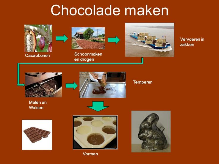 Chocolade Annemarie van de Wiel. Chocolade De geschiedenis Chocolade makenSoorten Chocolade Vragen. - ppt download
