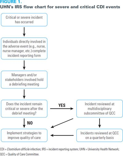 475 best Charts \ Graphs images on Pinterest - incident reporting form