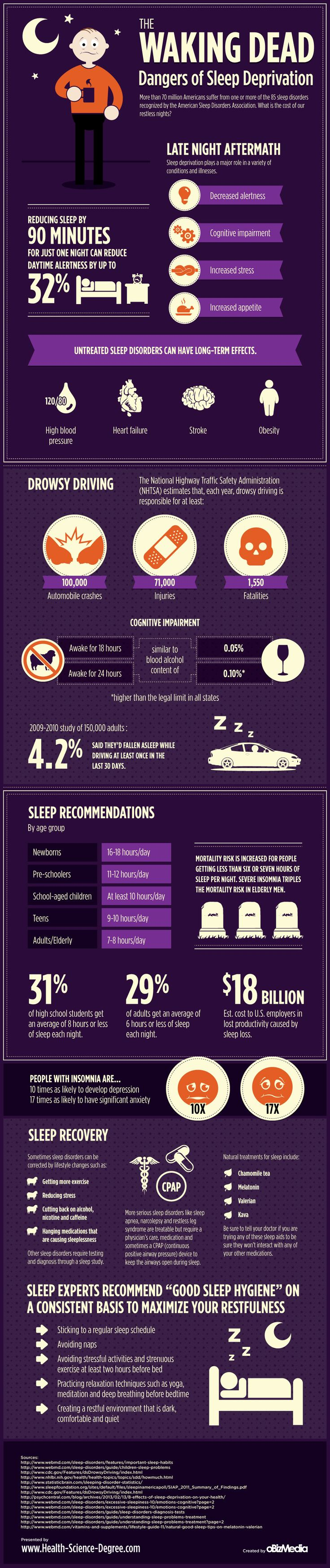 Who knew sleep deprivation could cause so many negative consequences?! This is a great diagram to read.