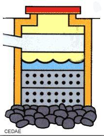 Existem duas maneiras de distribuir os efluentes no solo:    INFILTRAÇÃO  - Valas de infiltração – sistema de escoamento feito por tubos.  - Sumidouros - sistema de escoamento feito por caixa ou cilindro...