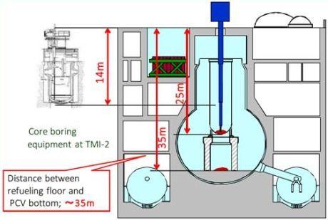Ideas for debris removal at Fukushima