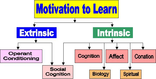 Educational Psychology Interactive: Motivation: GREAT general overview of Motivation theories from Huitt!