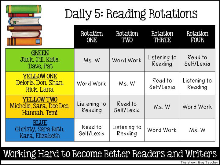 FREE, editable rotation boards for reading and math rotations. Perfect for Daily…
