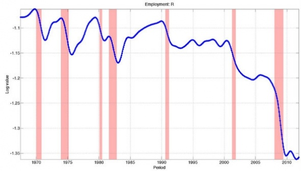 Changes in per-capita employment in routine-manual jobs since the 1970s (the pink bars are recessions): 92% of job loss in routine-manual jobs (typically blue-collar or low-skill work) since the 1980s happened during recessions. Most of these jobs never return, hence the term jobless recovery, as manual workers are replaced with technology.    http://www.economist.com/blogs/freeexchange/2012/05/structural-unemployment?fsrc=scn/fb/wl/bl/jobsforthelongrun