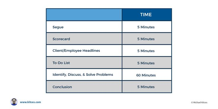 Ideal Weekly Meeting Schedule Of The Structured Financial Advisor - staff meeting agenda