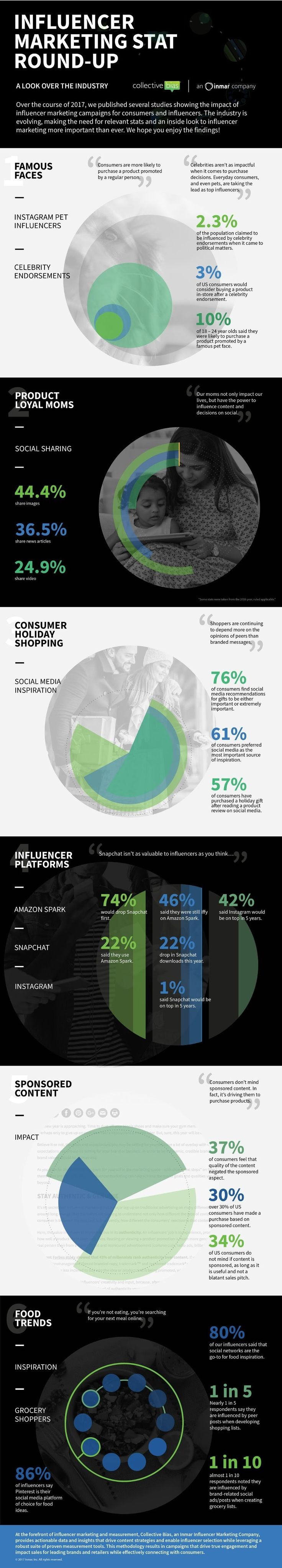 Influencer Marketing Stats Round-Up - #infographic