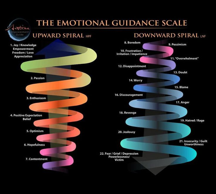 The emotional guidance scale teaches us is that there are many steps along the…