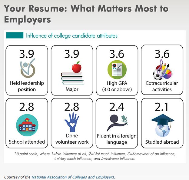 9 best Resumes images on Pinterest Resume tips, Interview and Resume