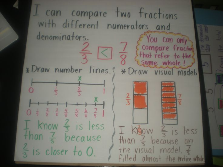 Image result for fractions on a number line anchor chart