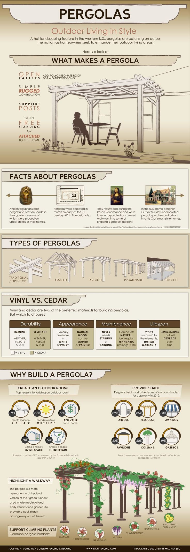 Infographic: Pergolas - Outdoor Living in Style