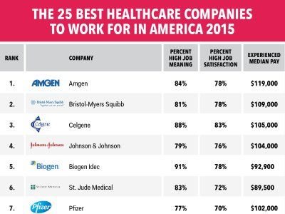 The 25 best healthcare companies to work for in America
