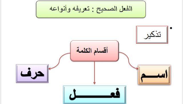 Dimaschool الصرف و التحويل درس الفعل الصحيح المستوى الرابع ا Blog Posts Blog Post