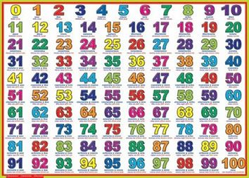 Aprender los números en inglés del 1 al 1000