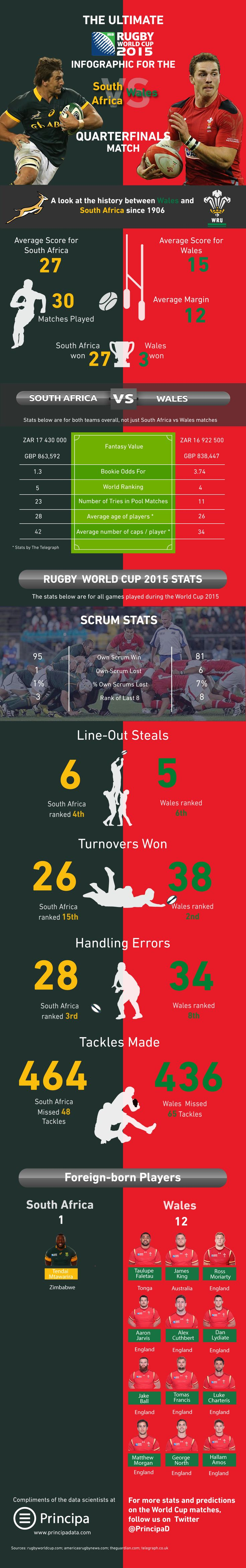 South Africa vs Wales Infographic- great overview of the teams history playing against each other