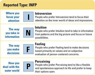 Introverted, iNtuitive, Feeling, and Perceiving