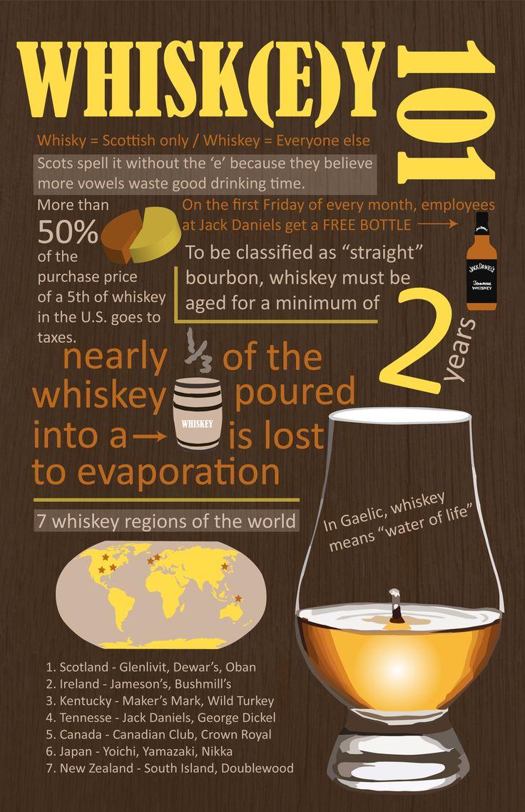 Whisk(e)y 101 #LiquorList www.LiquorList.com @LiquorListcom