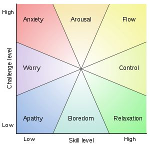 Mihaly Csikszentmihalyi's Flow Theory is the mental state of operation in which a person in an activity is fully immersed in a feeling of energized focus, full involvement, and success in the process of the activity. Proposed by Mihály Csíkszentmihályi, the positive psychology concept has been widely referenced across a variety of fields.