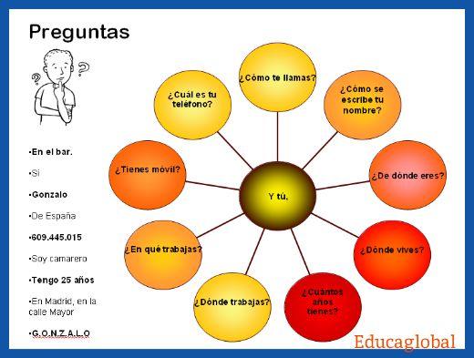PREGUNTAS BÁSICAS EN ESPAÑOL  Use graphic to test comprehension of various words learned so far