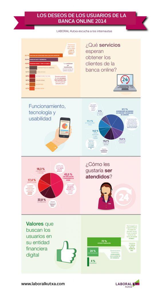 Los deseos de los usuarios de la Banca Online. 2014