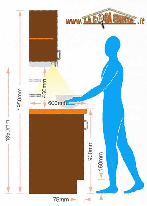 Dimensioni standard per costruire una cucina in muratura ergonomica ...
