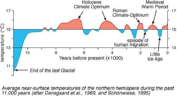 Image result for holocene temperature period | Global cooling, Temperature  chart, Scientific method in order