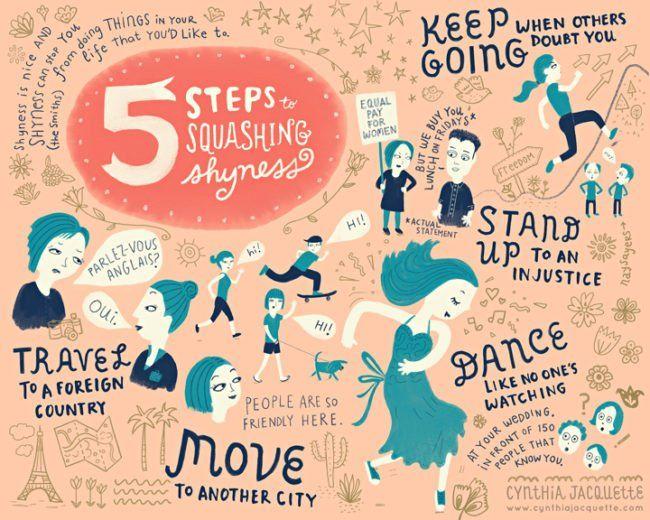 5 Steps To Squashing Shyness Mind Map