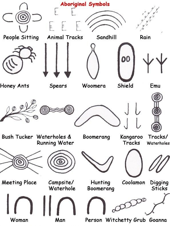 Aboriginal Australia | Cultural Appreciation - Racheous - Respectful Learning & Parenting