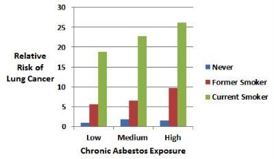 Smoking, #Asbestos, and Asbestosis Increases Risk for Lung Cancer #BanAsbestos