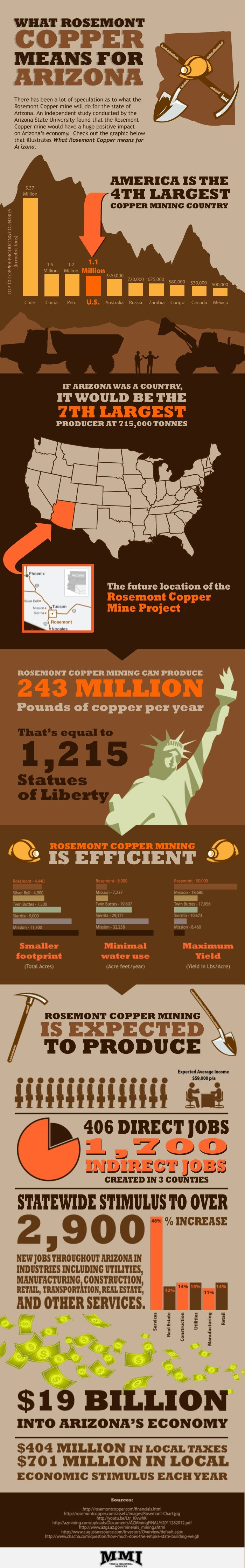 What does Rosemont Copper mean for Arizona? - MMI Tank and Industrial