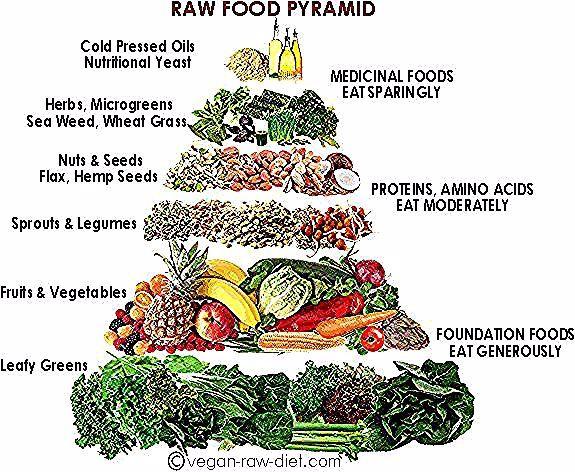 Raw Vegan Food Pyramid In 2020 Food Pyramid Vegan Food Pyramid Raw Vegan Recipes