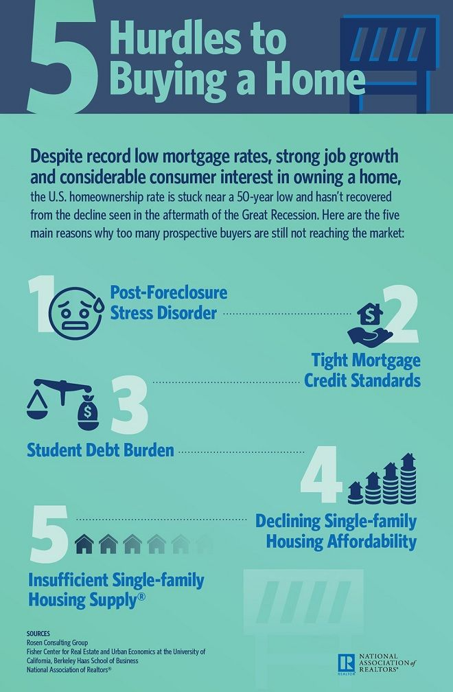 5 Hurdles To Buying A Home Nar Infographic Home Buying Real Estate Infographic Home Ownership