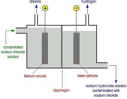 manufacture of sodium hydroxide pdf