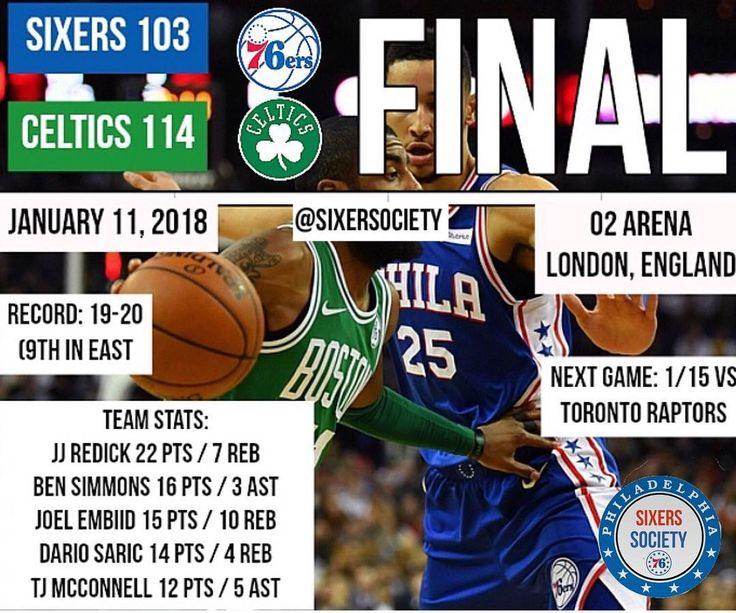 The Sixers have been defeated 114-103 against the Boston Celtics in the 2018 NBA London Game. The Sixers looked great in the 1st half of the game leading by 6 at the end of the 1st quarter and by 9 at the half. At one point the Sixers led by 22... But then game the 2nd half and guess what happened? Yup! We blew ANOTHER huge lead. The Celtics came all the way back led by Kyrie Brown and Tatum and regained the lead in the 3rd quarter. And in the 4th quarter it got ugly. The Celtics hit some…