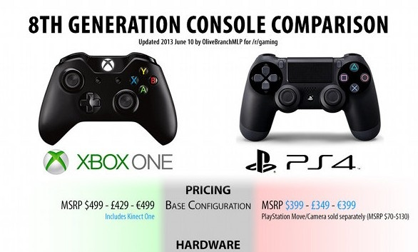 PS4 vs. Xbox One Full comparison chart! | Geek Chic ...
