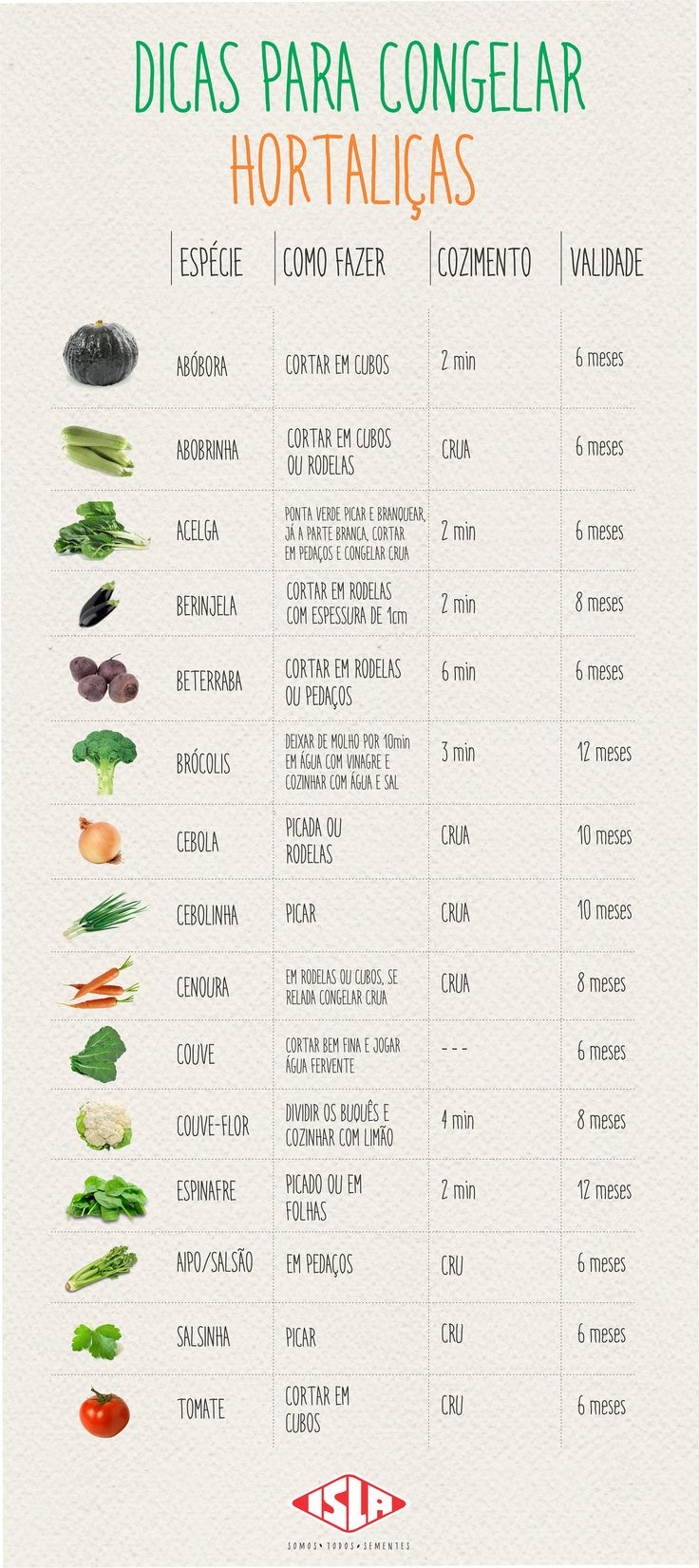 Dicas para congelar hortaliças