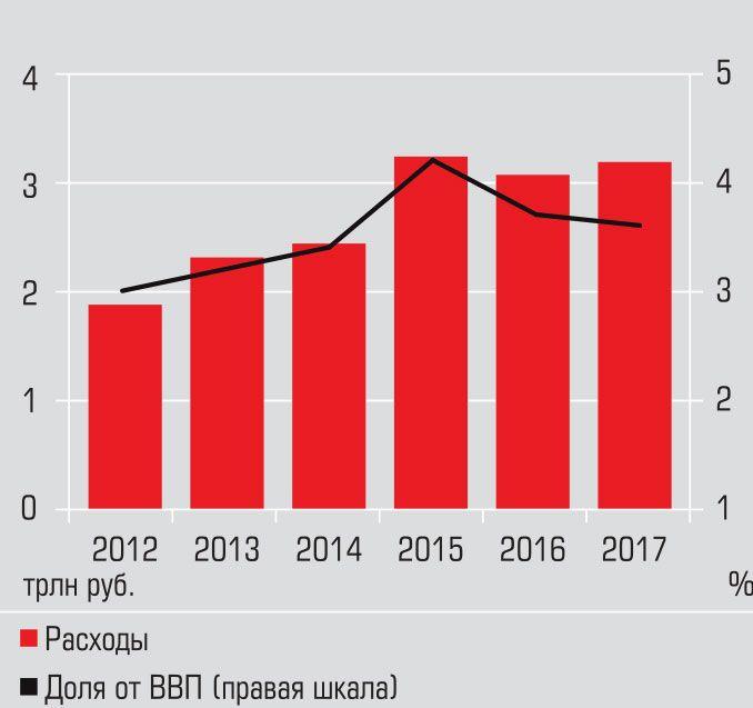 Расходы РФ на национальную оборону