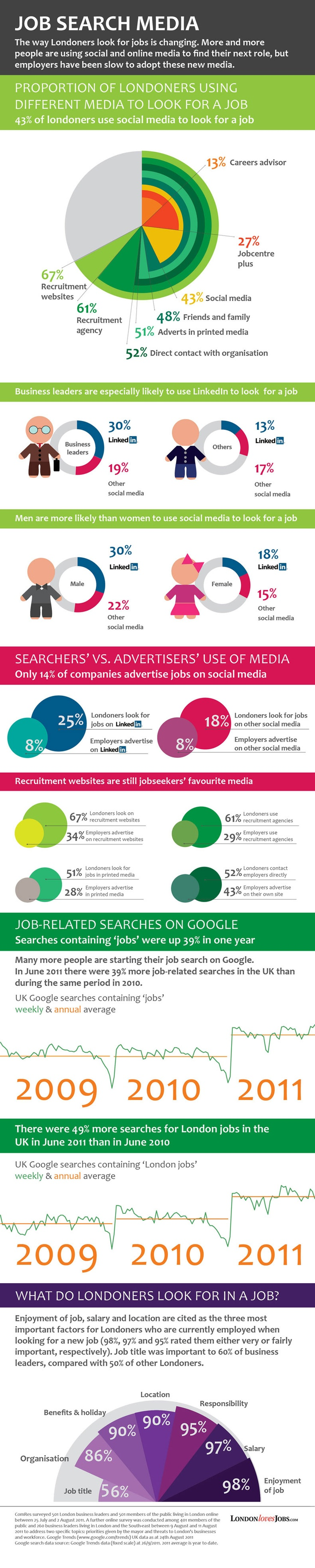 Inforgraphic: Using Social Media to Find a Job
