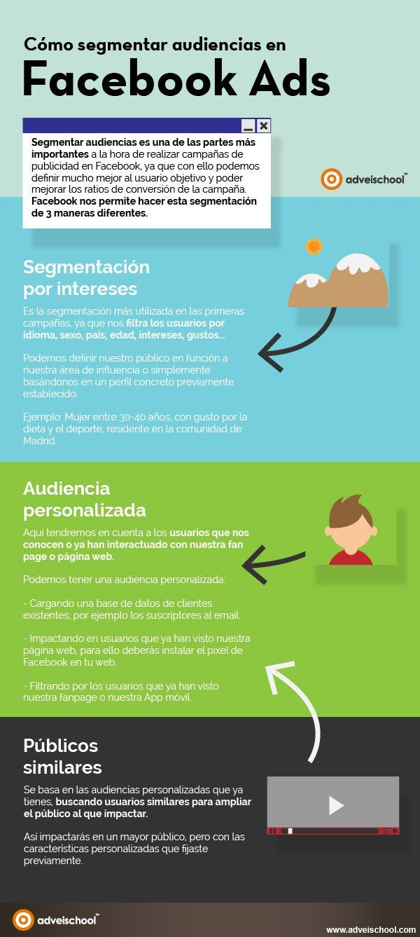 Cómo segmentar audiencias en Facebook Ads #infografia