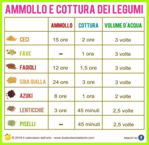 Ammollo e cottura dei legumi