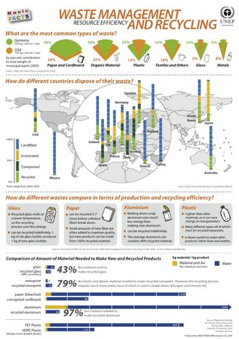 UNEP Environmental Data Explorer :: Basic Facts Posters - Waste Management