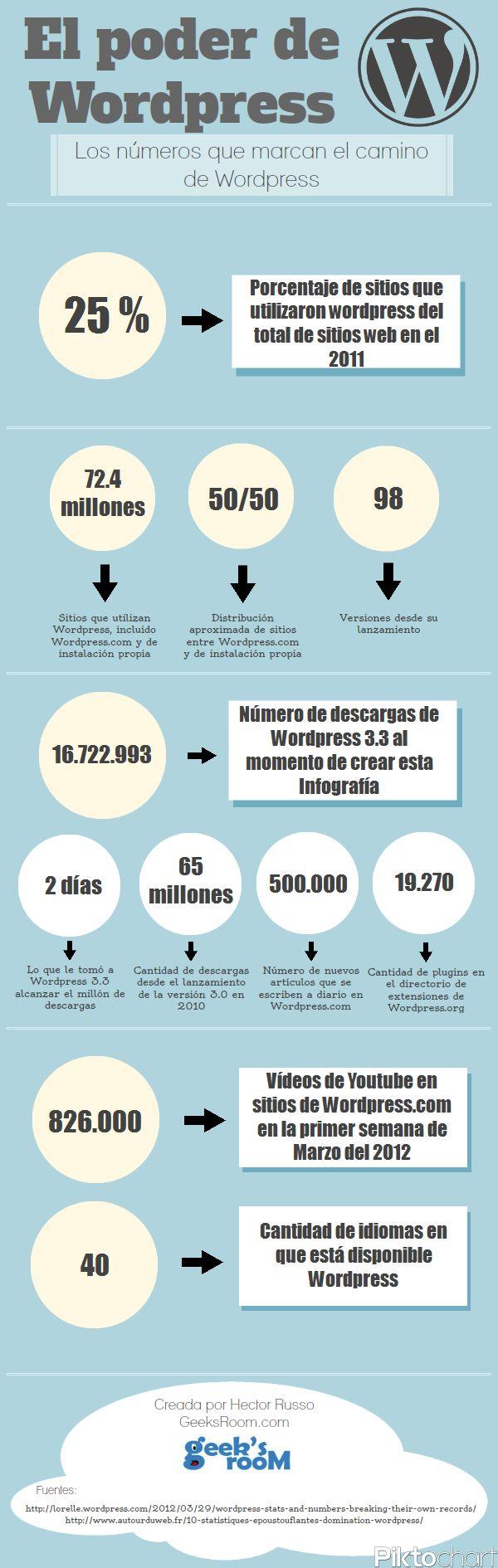 #Infografia - El poder de #WordPress, los números que marcan el camino de esta plataforma de blogs