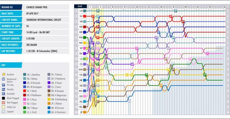 2017 Chinese Grand Prix - Lap Chart