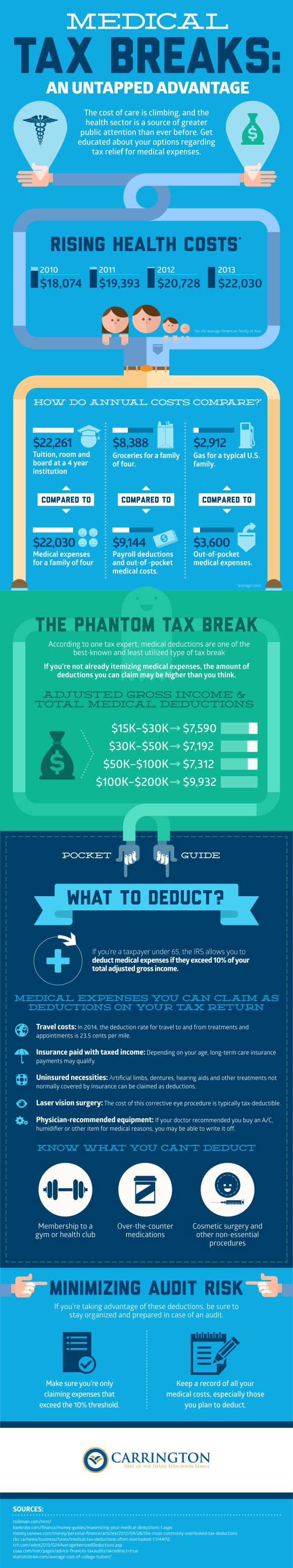 See how much money you can save with medical tax breaks today! Lessen the burden by getting this cost down!