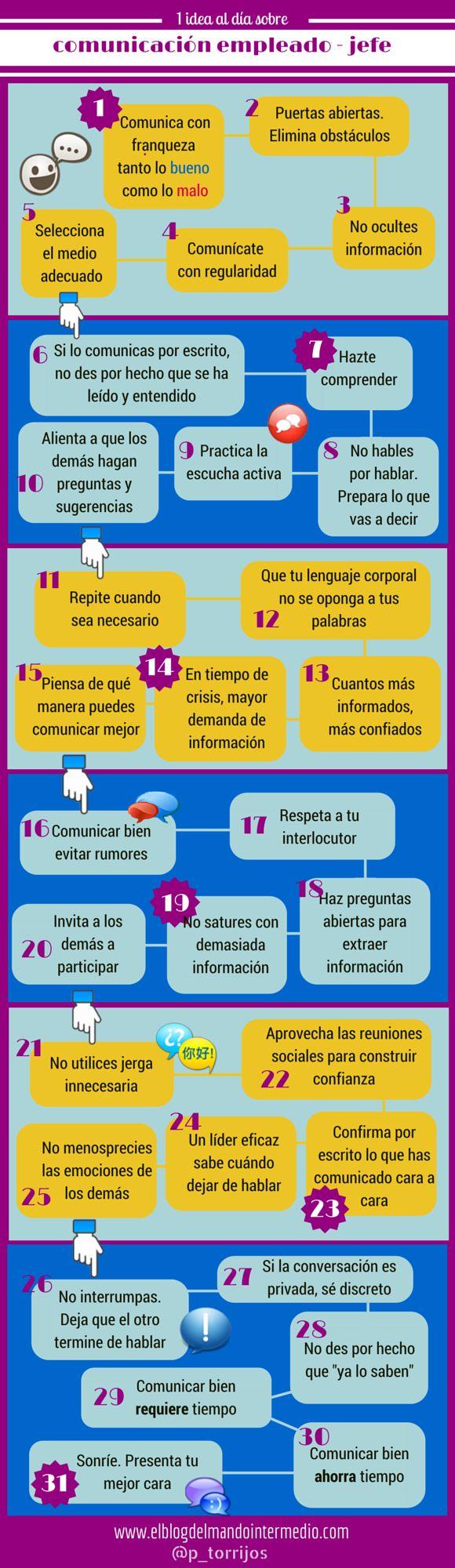 Cómo debe de ser la comunicación Empleado - Jefe #OrientaciónLaboral