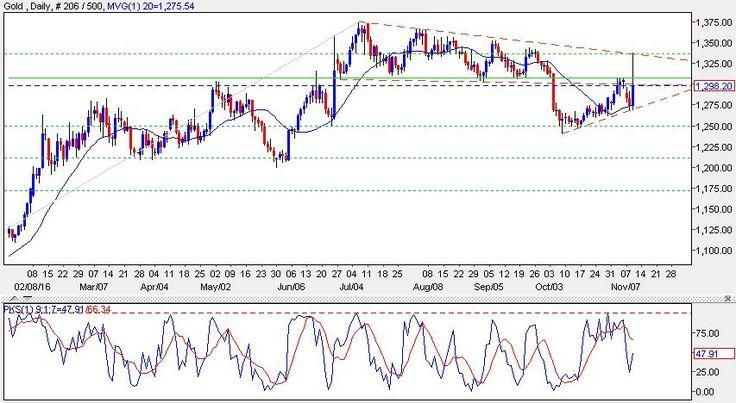 petuhovaso1993: GOLD TODAY - Knee-jerk reactions but market bullish on net