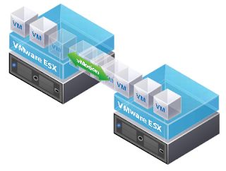 Virtual Maestro: Part II: VMware vMotion vSphere 6.0